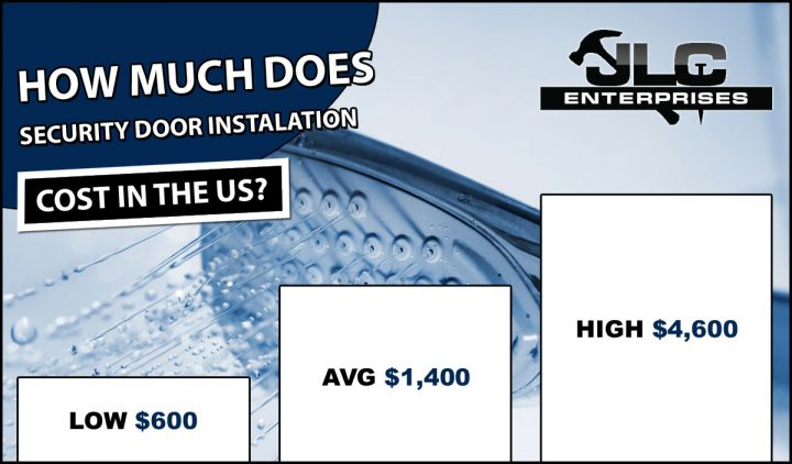 How Much Security Door Installation Cost on Average?